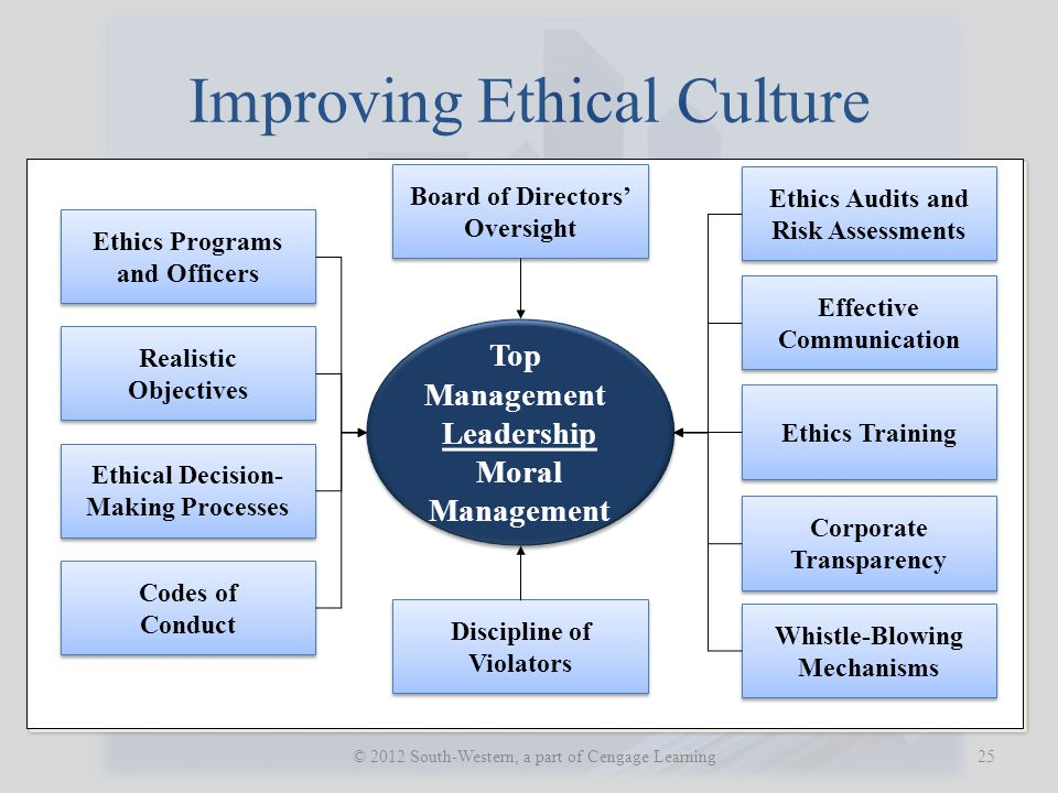 Improving Ethical Culture