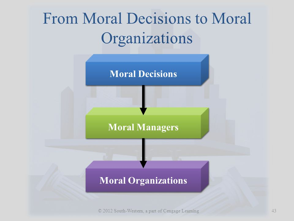 From Moral Decisions to Moral Organizations
