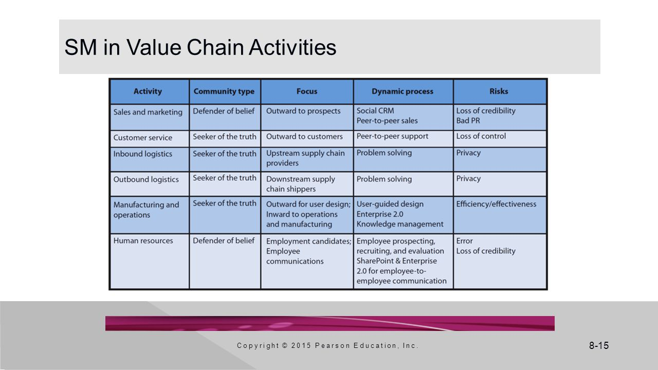 SM in Value Chain Activities