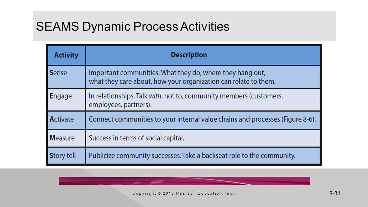 SEAMS Dynamic Process Activities