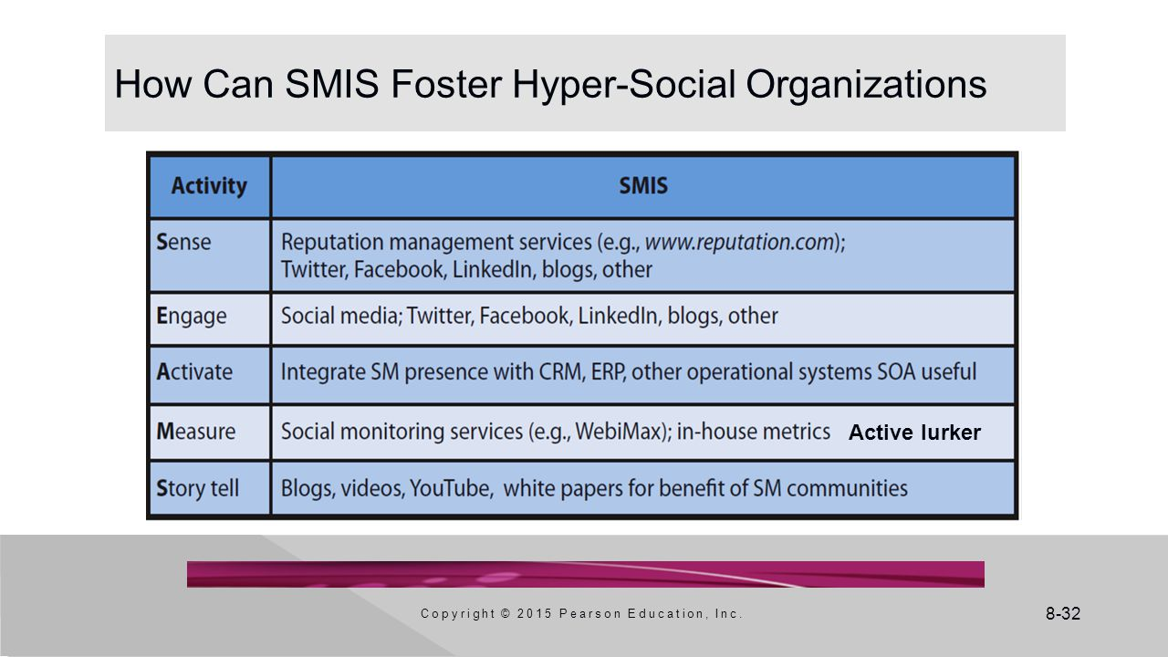 How Can SMIS Foster Hyper-Social Organizations