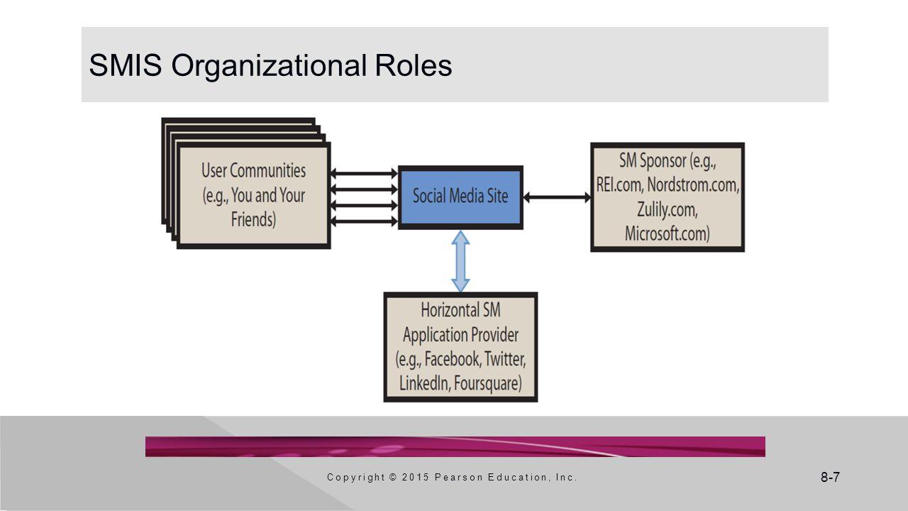 SMIS Organizational Roles