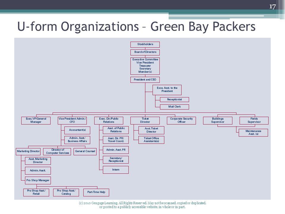 U-form Organizations – Green Bay Packers