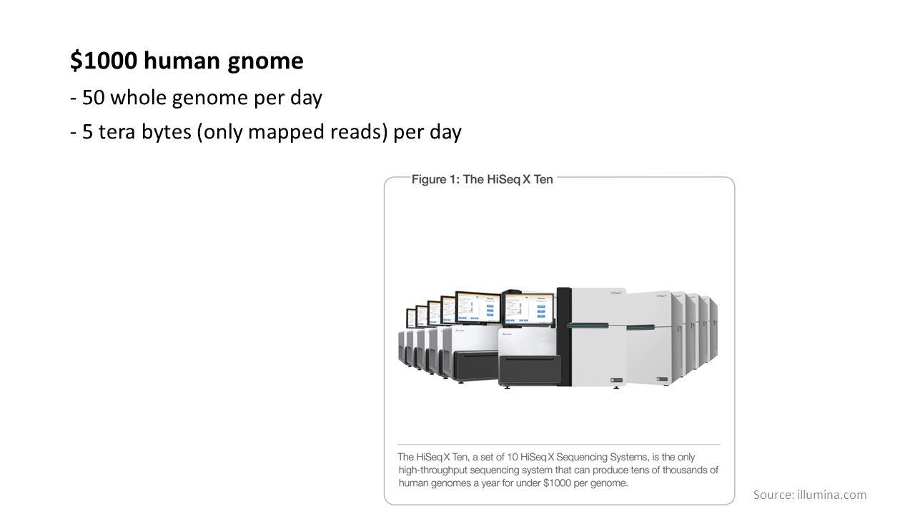 $1000 human gnome - 50 whole genome per day