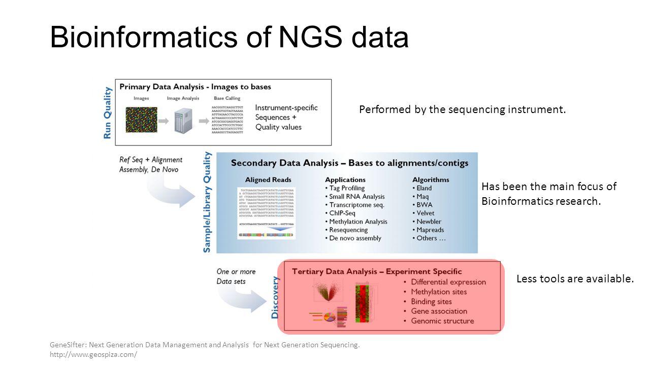 Bioinformatics of NGS data