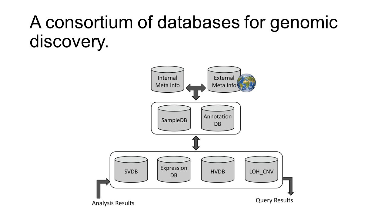 A consortium of databases for genomic discovery.