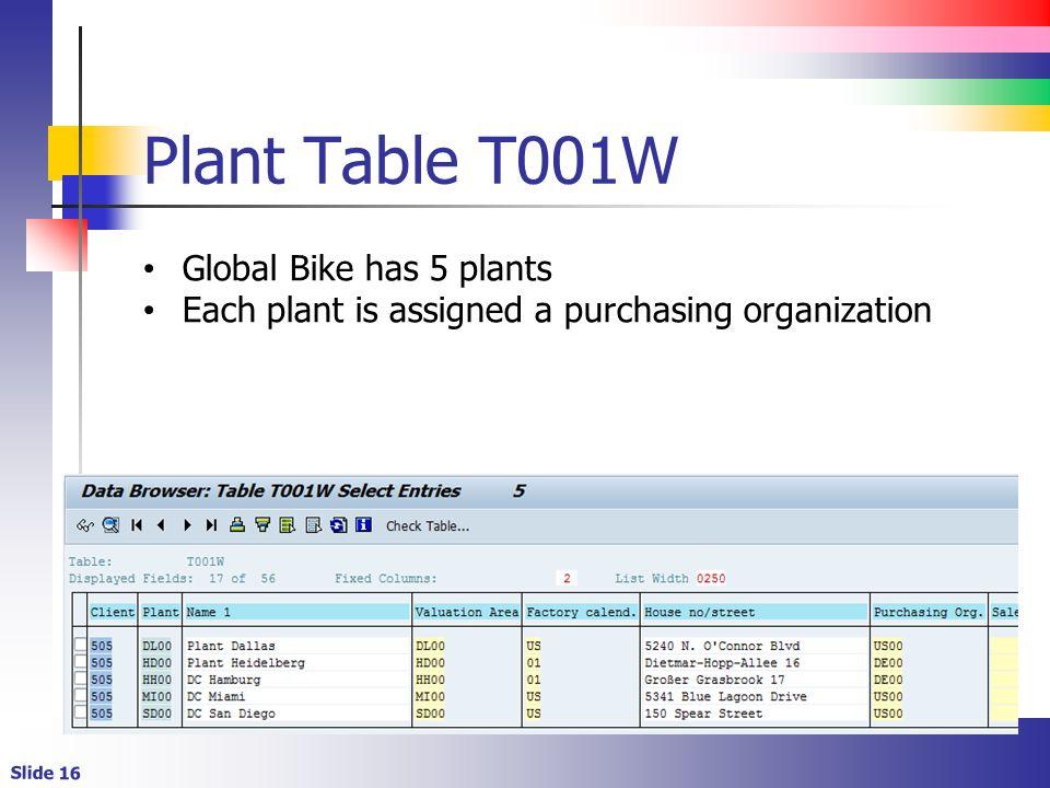 Plant Table T001W Global Bike has 5 plants