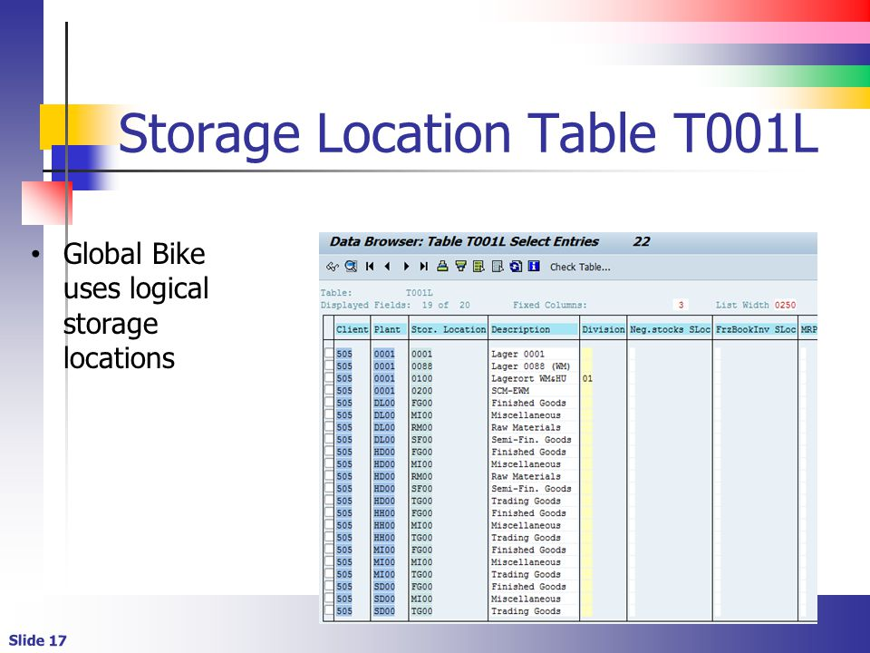 Storage Location Table T001L