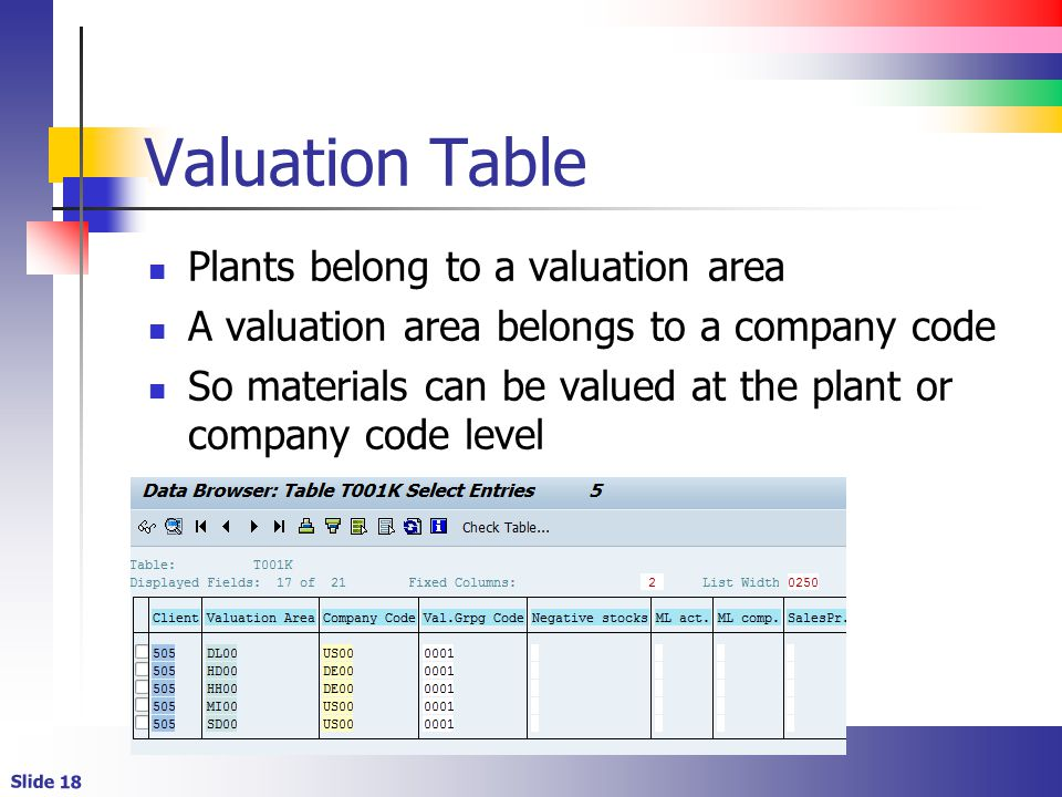 Valuation Table Plants belong to a valuation area