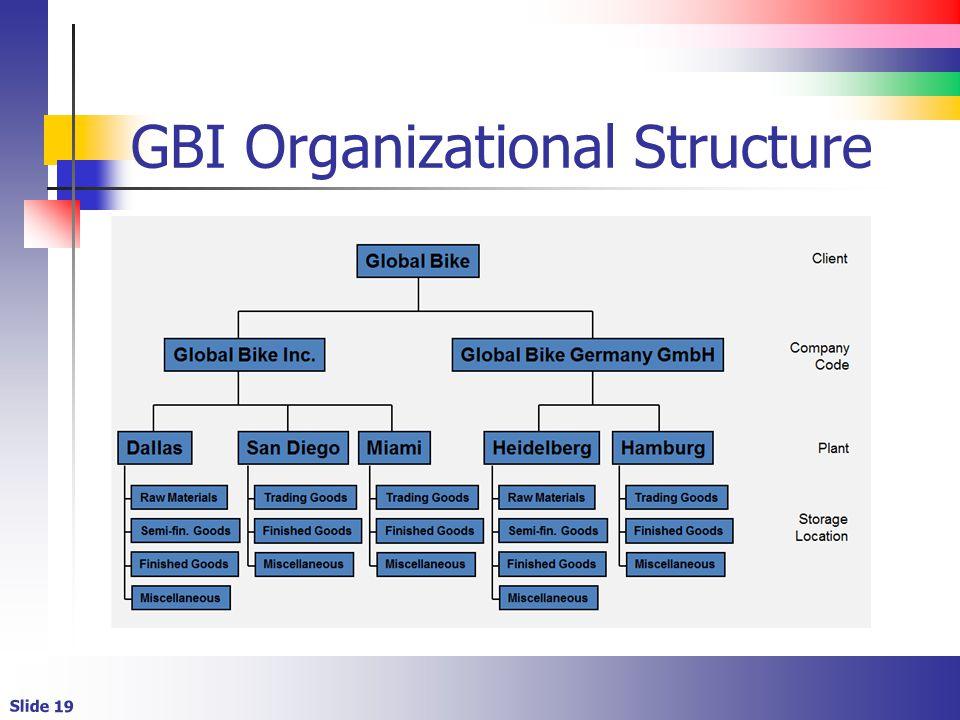 GBI Organizational Structure