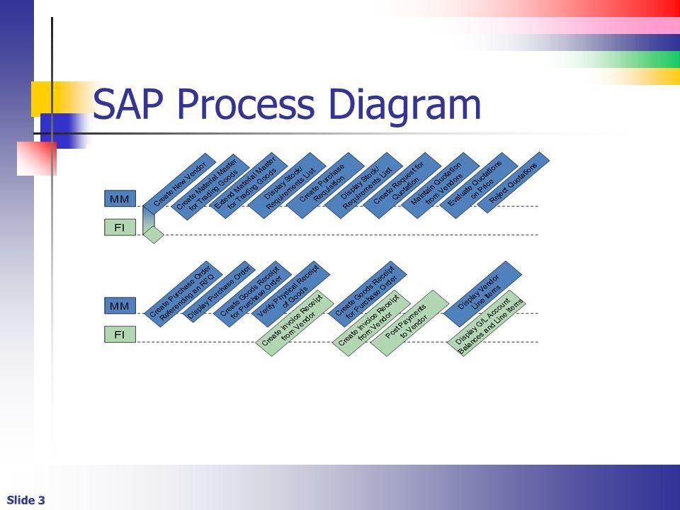 SAP Process Diagram