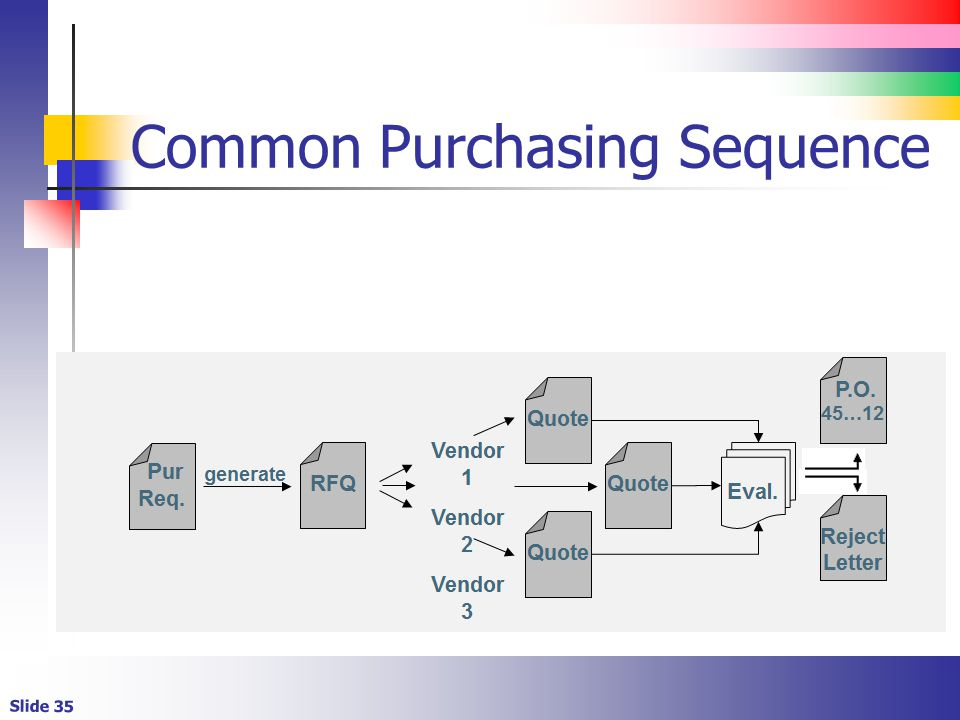 Common Purchasing Sequence