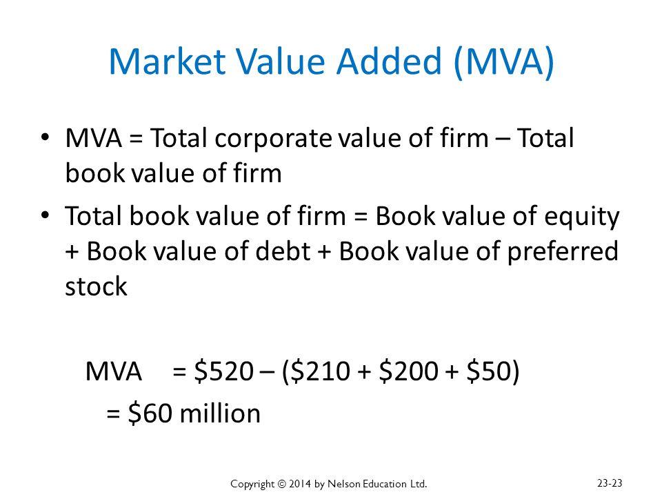 Market Value Added (MVA)