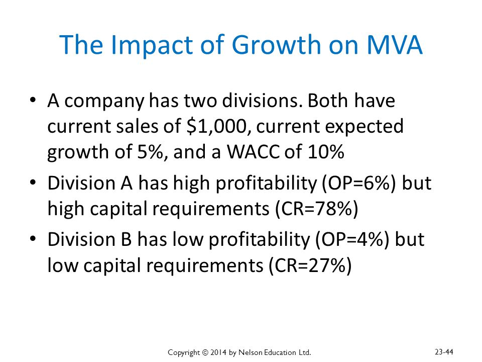 The Impact of Growth on MVA