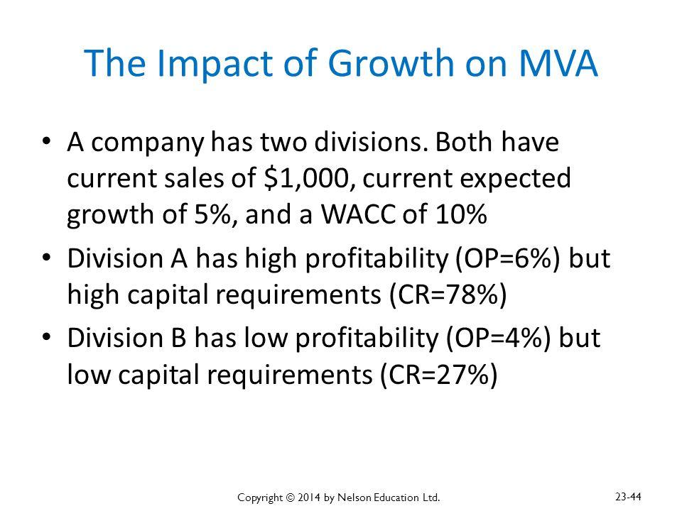 The Impact of Growth on MVA