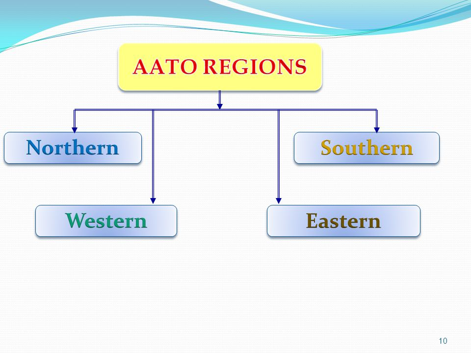 AATO REGIONS Northern Western Eastern Southern
