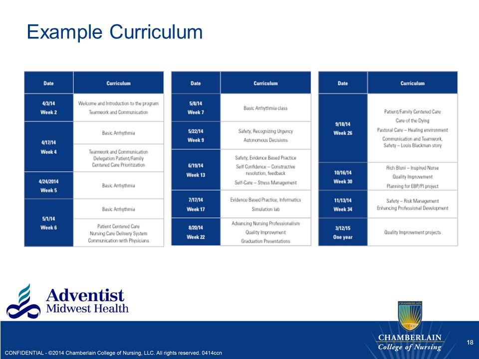 Example Curriculum This is a sample of the curriculum for the new graduates and the associated activities and dates.