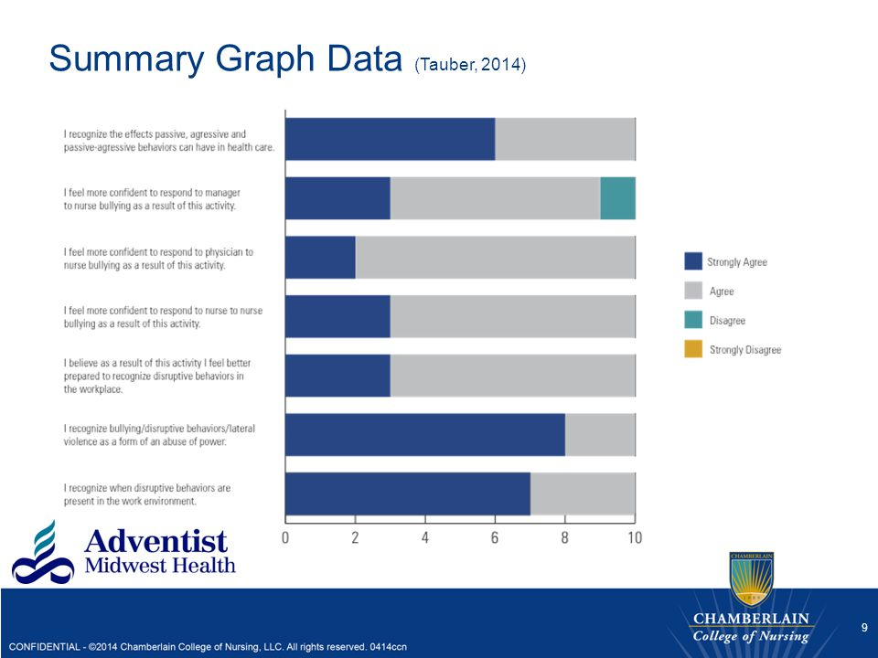 Summary Graph Data (Tauber, 2014)