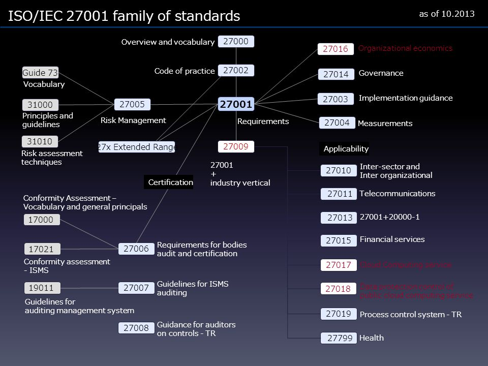ISO/IEC 27001 family of standards