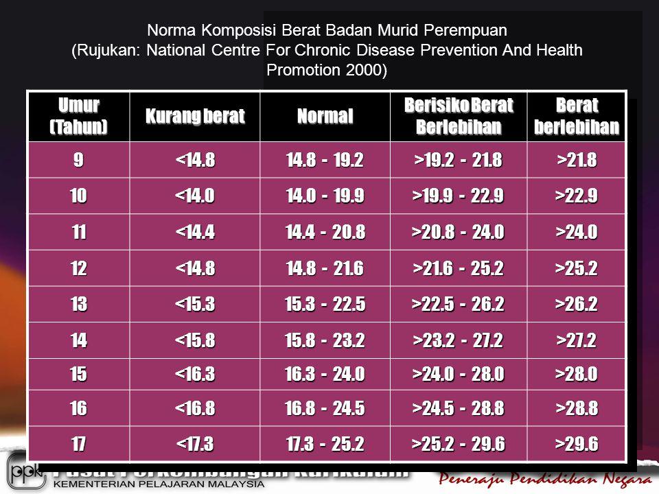 Berisiko Berat Berlebihan Berat berlebihan