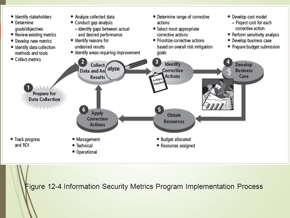 Figure 12-4 Information Security Metrics Program Implementation Process