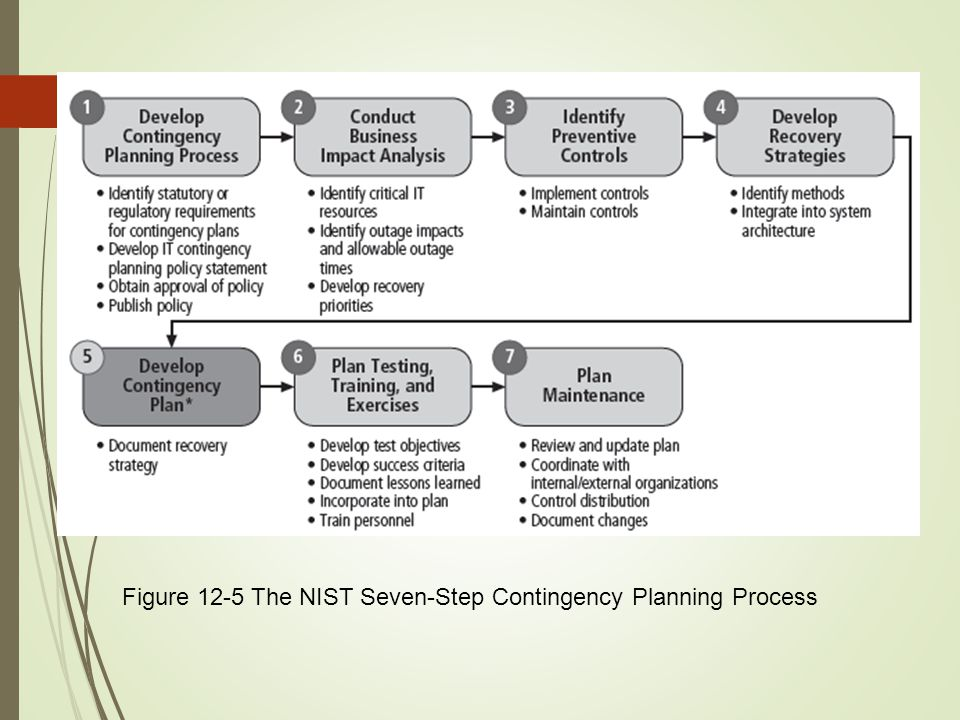 Figure 12-5 The NIST Seven-Step Contingency Planning Process