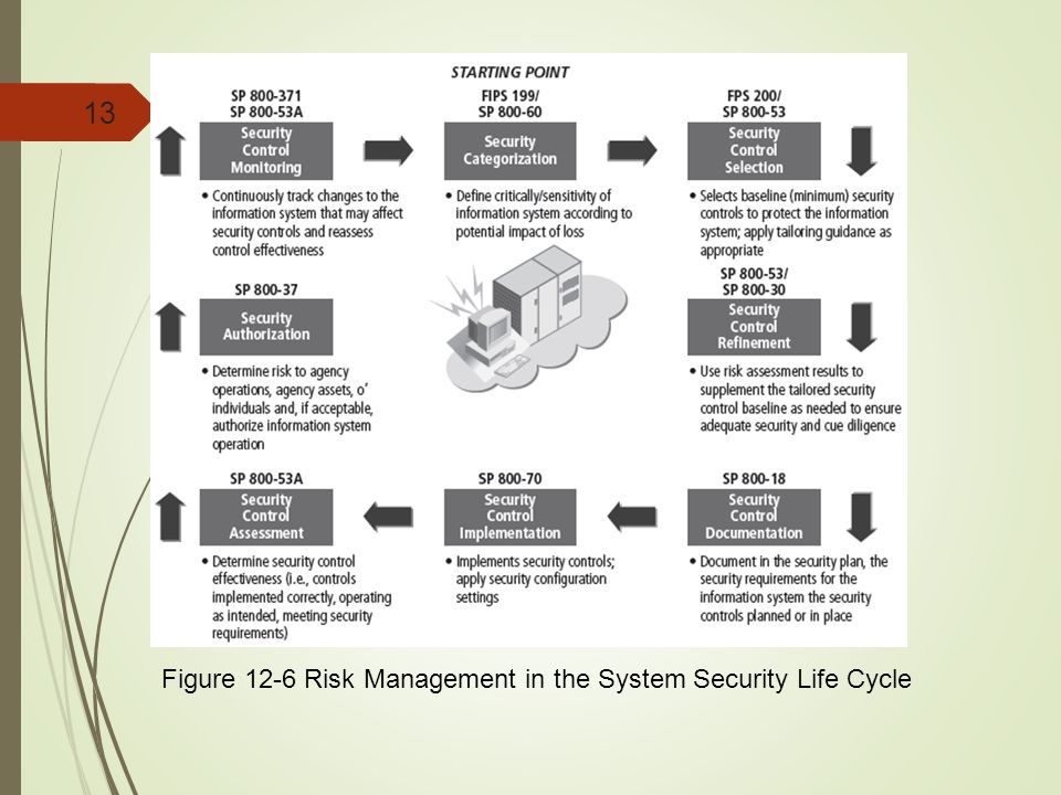 Figure 12-6 Risk Management in the System Security Life Cycle