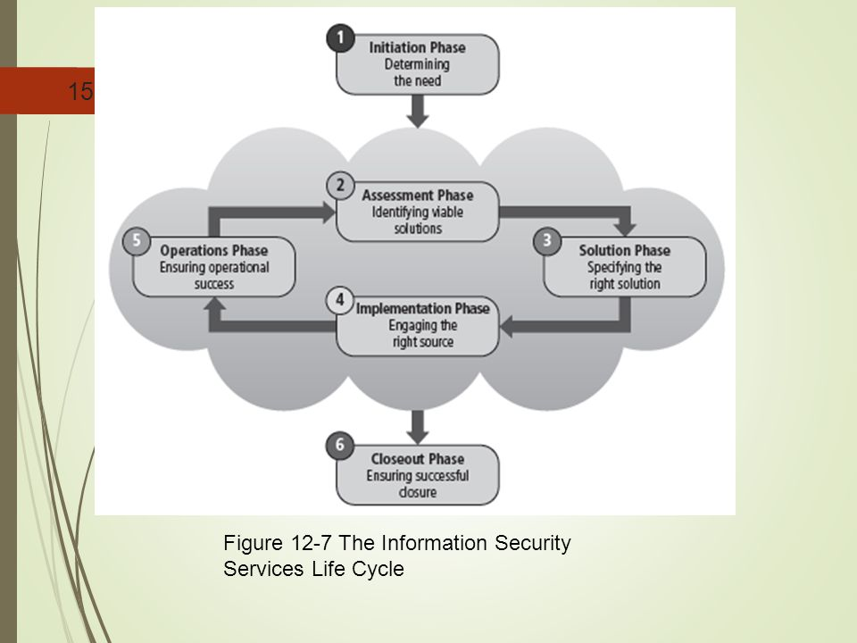 Figure 12-7 The Information Security Services Life Cycle