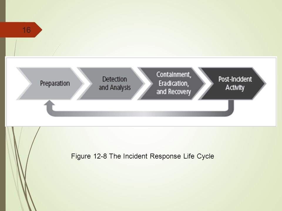 Figure 12-8 The Incident Response Life Cycle