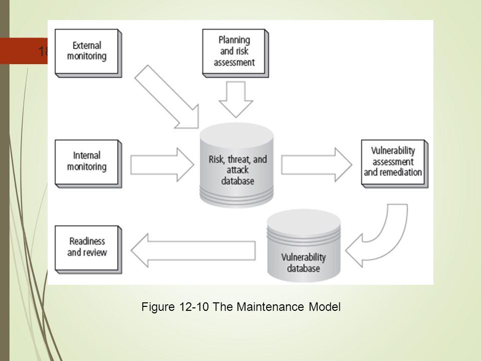 Figure 12-10 The Maintenance Model