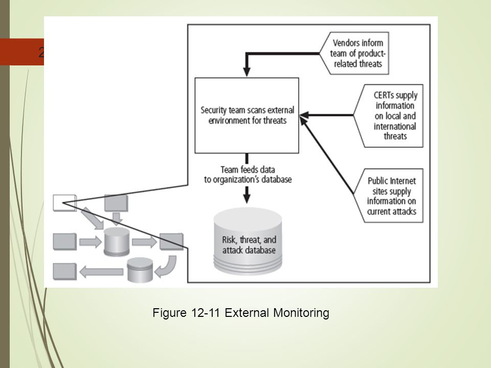 Figure 12-11 External Monitoring
