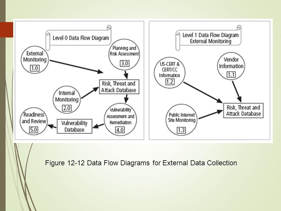 Figure 12-12 Data Flow Diagrams for External Data Collection