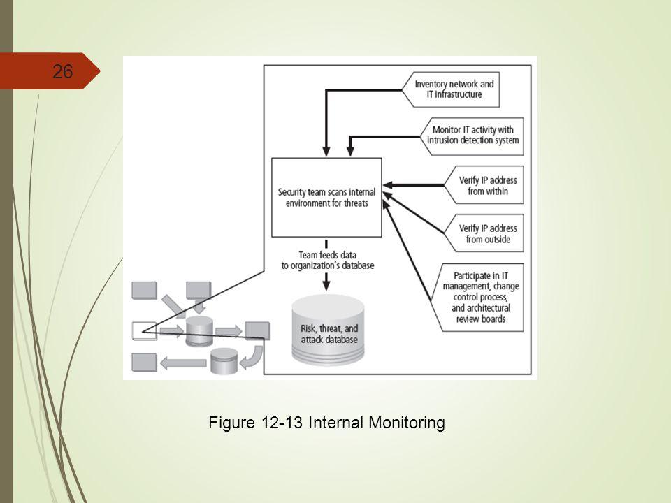 Figure 12-13 Internal Monitoring
