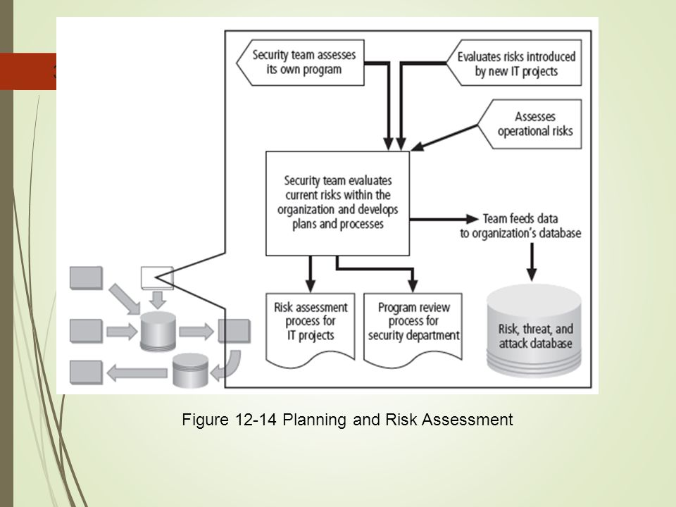 Figure 12-14 Planning and Risk Assessment