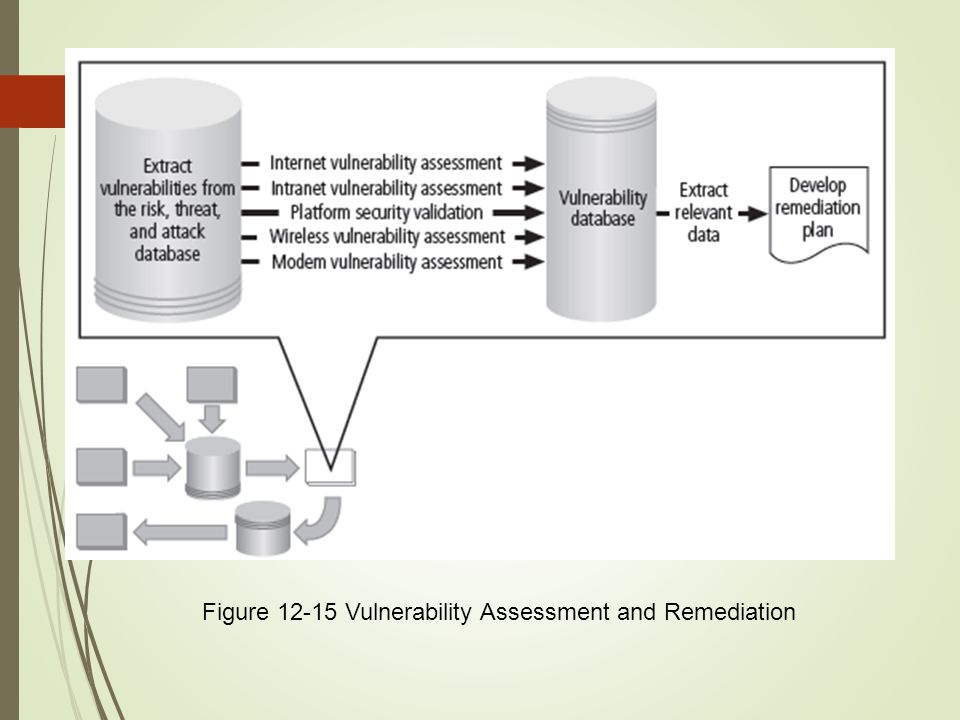 Figure 12-15 Vulnerability Assessment and Remediation