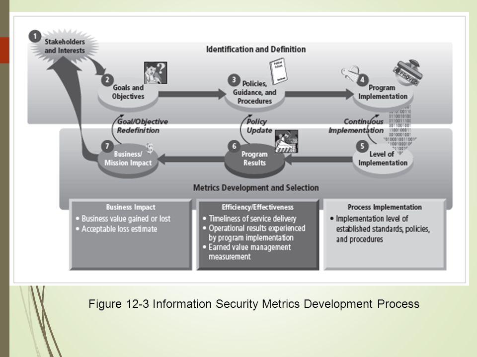 Figure 12-3 Information Security Metrics Development Process