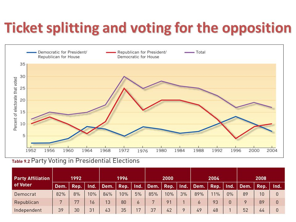 Ticket splitting and voting for the opposition