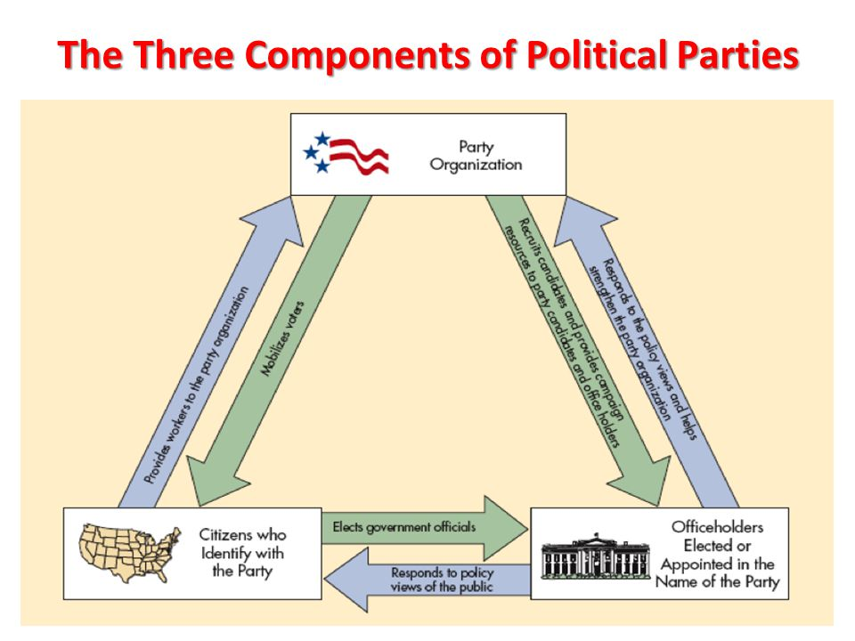 The Three Components of Political Parties