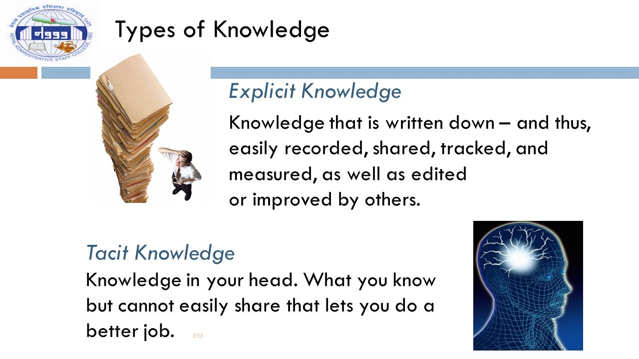 Types of Knowledge Explicit Knowledge Tacit Knowledge