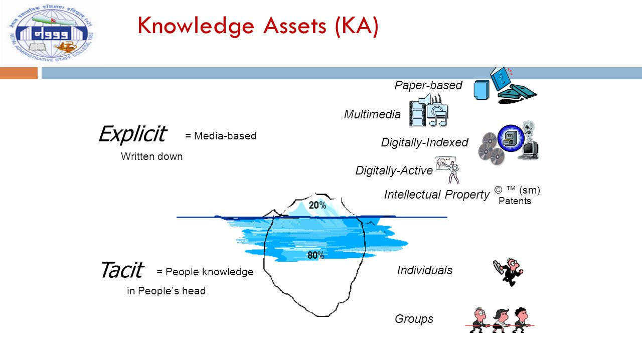 Knowledge Assets (KA) Explicit Tacit Paper-based Multimedia