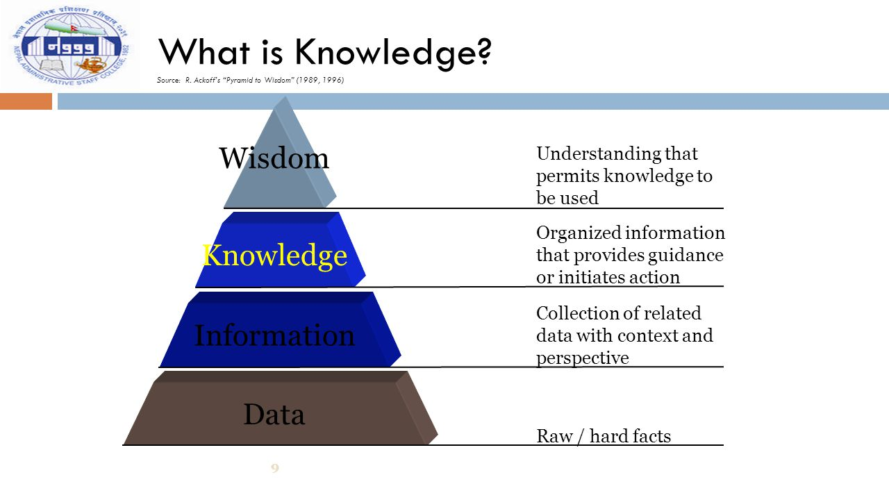 What is Knowledge Source: R. Ackoff's Pyramid to Wisdom (1989, 1996)