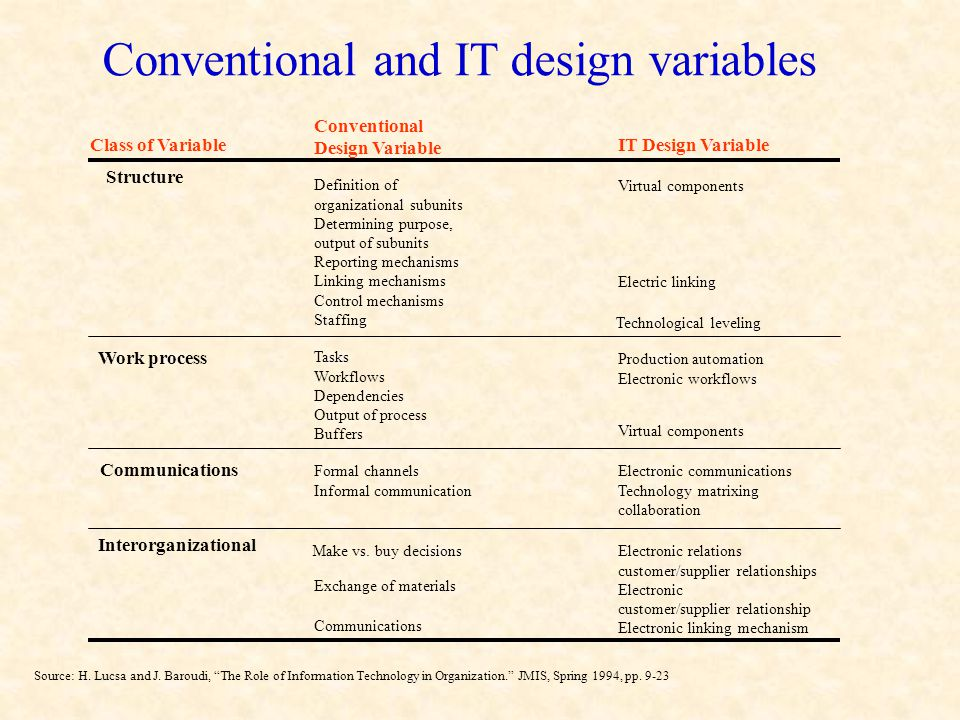 Conventional and IT design variables