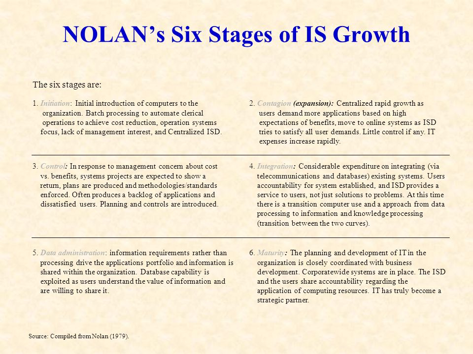 NOLAN's Six Stages of IS Growth