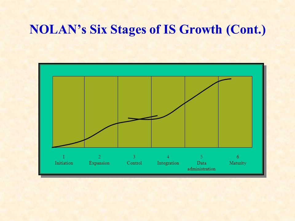 NOLAN's Six Stages of IS Growth (Cont.)