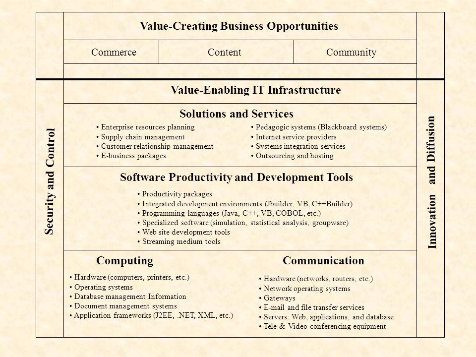 Value-Creating Business Opportunities