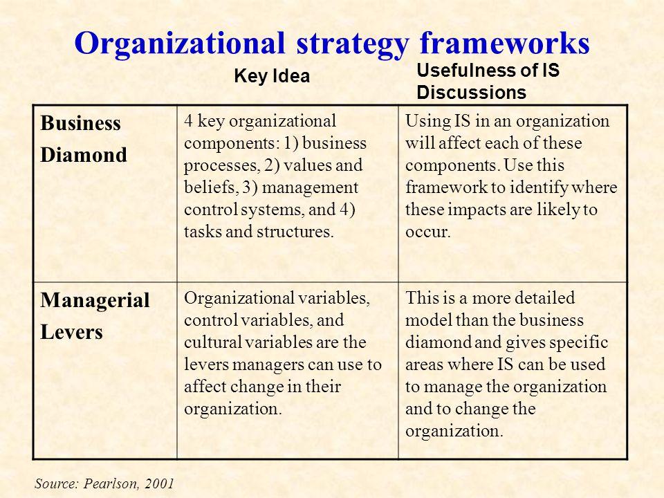 Organizational strategy frameworks