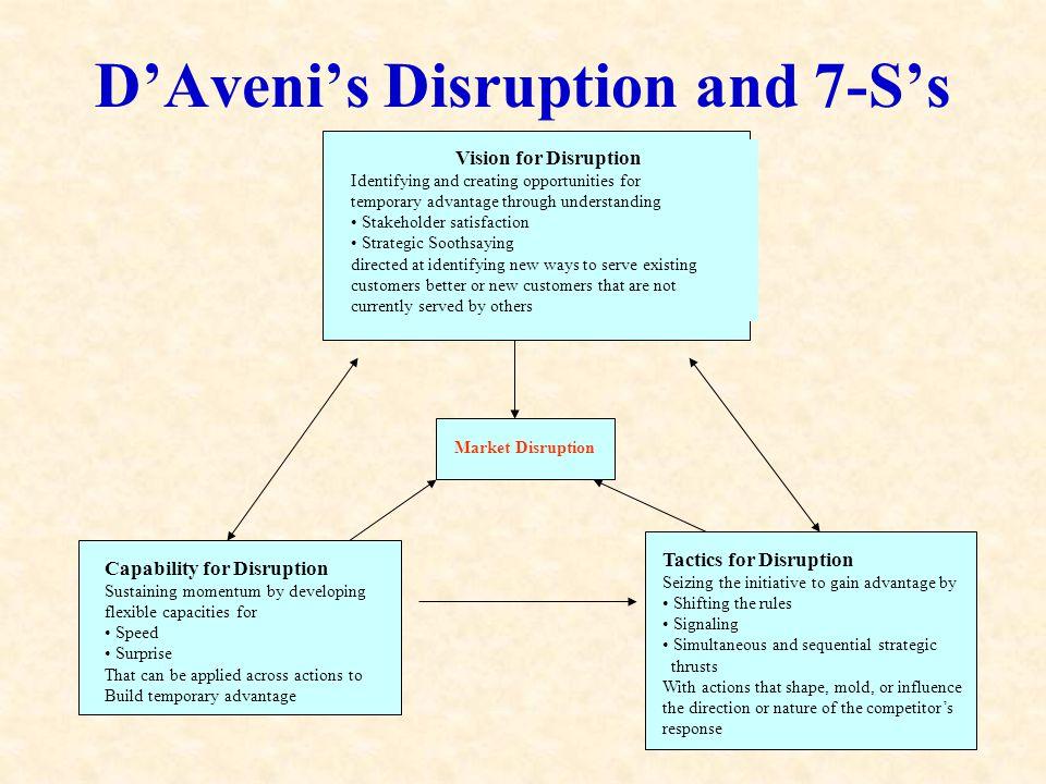 D'Aveni's Disruption and 7-S's