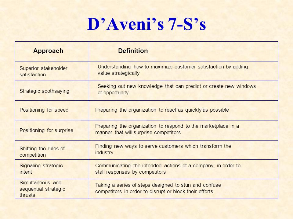 D'Aveni's 7-S's Approach Definition Superior stakeholder satisfaction