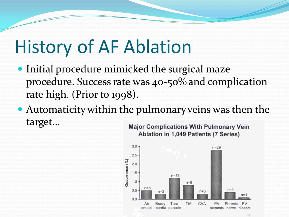 History of AF Ablation Initial procedure mimicked the surgical maze procedure. Success rate was 40-50% and complication rate high. (Prior to 1998).