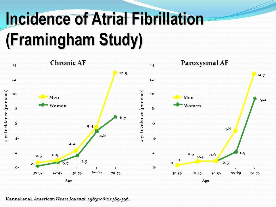 Incidence of Atrial Fibrillation (Framingham Study)